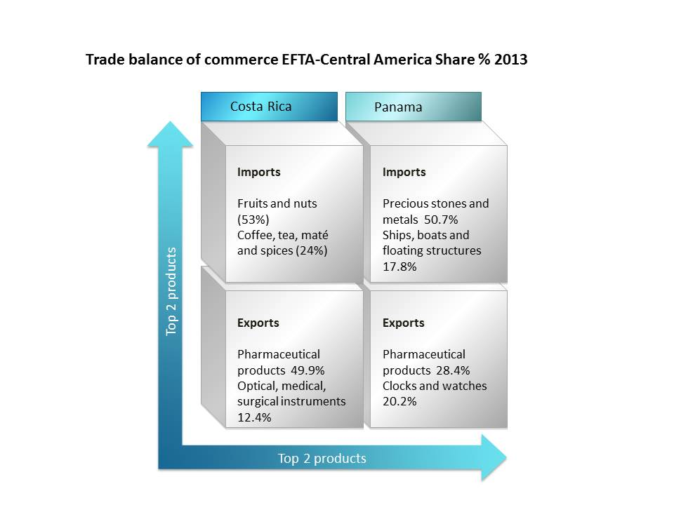 LATAMBUSINESSNETWORK_Trade balance of commerce EFTA-Central America