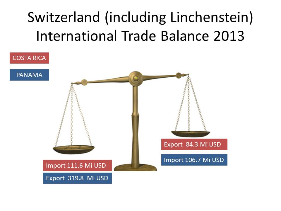 LATAMBUSINESSNETWORK_Trade balance of commerce SWITZERLAND-Central America