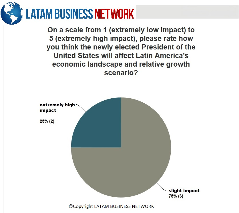 latam-business-network_question-6